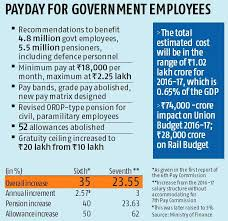 31 True To Life 7th Pay Commission Salary Increase