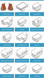 Below is our poll where you can vote for your favorite style of roof. Below  that is our list of roof design illustrations that clearly illustrate the  ...