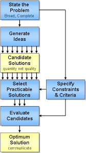 Feasibility Study Process Flow Chart Systems Engineering For Its Handbook Section 4 Its