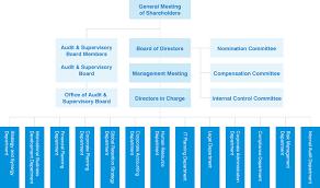 Corporate Organizational Chart With Board Of Directors Organizational Chart Tokio Marine Holdings Inc