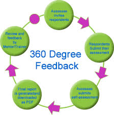 360-Degree Evaluation And Feedback For Performance Reviews – Centex ...