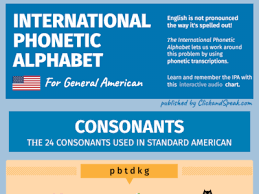 Is it worth using ipa and/or phonemic charts in the classroom? American Ipa Chart English By Fabien Snauwaert On Dribbble