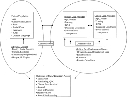 Equitable Access To Cancer Services Mandelblatt 1999