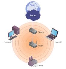 using both wired and wireless connections fully connected wireless network diagram wireless router radio waves printer network cloud laptop