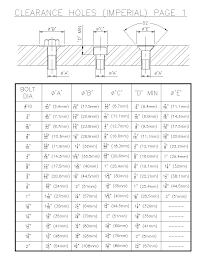 Metric To Imperial Bolt Chart 14 Clearance Holes Charts For Bolts Metric Bolt Clearance