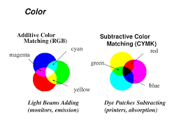 Color And Light Absorption Visible Light Visible Light Light Color Color Is Produced