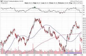 Verizon Share Price Chart Verizon Vz Stock Options Strategy For Cautious Investors