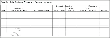 Mileage Logbook Fuel Log Template Logbook Travel Format Free Sheet Mileage