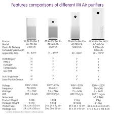 Air Cleaner Comparison Chart Comparing Mi Air Purifier 2 2s Pro And Max Ask About It