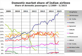 Indigo Close To Grabbing 40 Of Indian Domestic Market