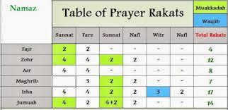17 Uncommon Salah Rakats Table