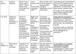 Grounds Of Inadmissibility Chart Crimes Of Moral Turpitude Quick Reference Chart