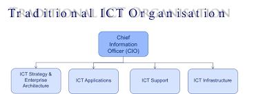 The Future Ict Organisation The Future Cio Informpros