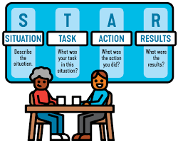 Star Interviewing Method Star Behavioral Interviews How To Recruit With 5 Questions