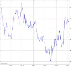 Sterling Vs Inr Chart Gbpinr Advfn