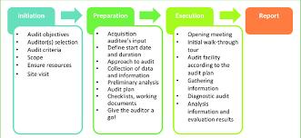 Flow Chart Energy Audit Download Scientific Diagram