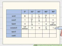 Sohcahtoa Chart How To Remember The Trigonometric Table 11 Steps With