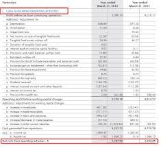 Cash Flows From Operating Activities The Cash Flow Statement Varsity By Zerodha