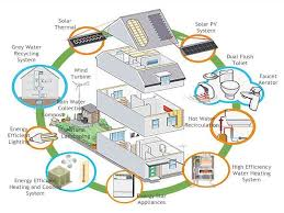 Lovely Eco House Plans   Eco Friendly Homes Floor Plans        Beautiful Eco House Plans   Eco Friendly House Plans