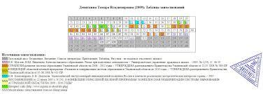 Диссертацию Тамары Девяткиной проверили на плагиат Ульяновские Лица Каждый квадратик таблицы отображает одну страницу проверенной экспертами диссертации Цветами обозначены страницы на которых имеются некорректные