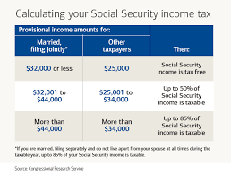 Social Security Taxable Chart 54 Exhaustive Social Security Early Retirement Chart