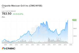 Chipotle Chart What A 1 000 Investment In Chipotle Would Be Worth After 10