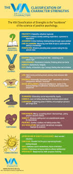 learn your character strengths via character survey character strengths list infographic