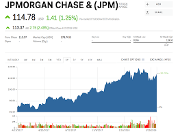 Jpm Stock Quote Beauteous JPMorgan Is Rallying After Earnings JPM Markets Insider