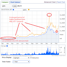 Gbtc Chart Exiting Bitcoin Investment Trust Due To Premium 30 Day