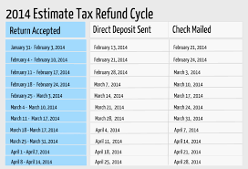 2015 Refund Cycle Chart 2014 Estimate Refund Cycle Chart Rapidtax Blog