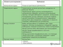 Презентация на тему Подготовка и составление научного аппарата  5 Элементы исследованияТребования Эмпирические