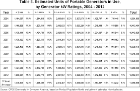 Generator Sizing Chart Pdf Federal Register Safety Standard For Portable Generators