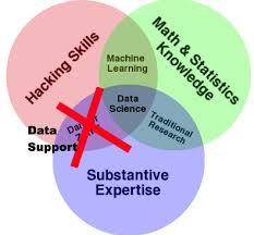Data Science Venn Diagram A Modification Of Drew Conways Data Science Venn Diagram