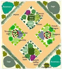 Small Picture 19 best Herb Garden Plans images on Pinterest Herb gardening