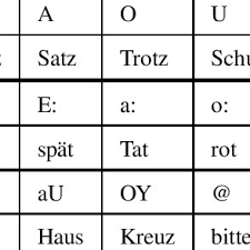 German Consonant Chart The Chart Of German Vowels Of A Native Speaker Download