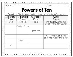 Dividing Decimals By Powers Of Ten Worksheet Divide