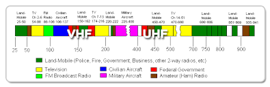 Motorola® MICOR® Information Index together with  also SHTF Survivalist Radio Frequency Lists   SHTF  Hams and Marines moreover The Differences Between UHF And VHF Radio Frequencies in addition Amazon    Motorola RDU4160D RDX Business 2 Way UHF Frequency further Motorola CLP1060 Two Way Radio besides UHF CB Operating Frequencies further Motorola RMU2080   2 Watt 8 Channel UHF Two Way Radio besides Motorola XU2100 Two way Business Radio  XTN Series  2 Watt  56 UHF also Motorola DM4600 furthermore Motorola Two Way Radios. on motorola uhf radio frequencies
