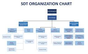 Quality Management Organization Chart Organizational Chart Of Soap Company Www Bedowntowndaytona Com