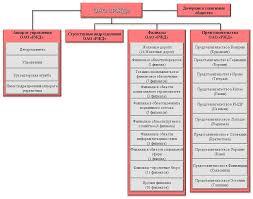 Организационная структура ОАО РЖД Годовые отчеты Слайд 1 1 Организационная структура