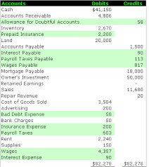 allowance for uncollectible accounts balance sheet adjusted trial balance accounting simplified