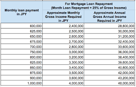 Yen Mortgage Loan Calculator How Much Can You Afford To Buy