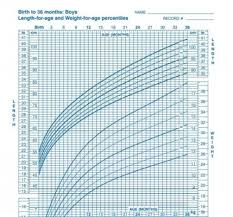 Baby Age Height Weight Chart The Growth Chart How Is Your Child Trending