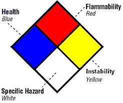 Hazardous Chemical Rating Chart Comparing Chemical Labeling Systems Quick Tips 198