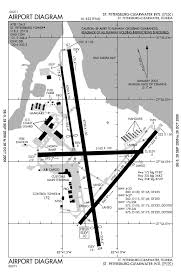 Airport Charts Pie Airport Map Aviation Charts Flight Lessons Aviation