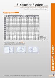 Bauelemente In Kunststoff Und Holz Kataloge Shop Obi Baumarkt