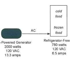 How Many Watts Generator Do I Need Clinicacym Com Co