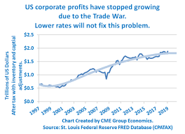 Army Reserve Pay Chart 2011 Chart Corporate Profits Are Stagnating Stock Market