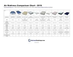 Mattress Comparison Chart 2019 What Is The Best Bed In A Box