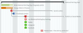 Gantt Chart Social Media Instagantt Blog Content Marketing Calendar And How To Create One