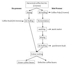 Valorisation Of The Residues Of Coffee Agro Industry